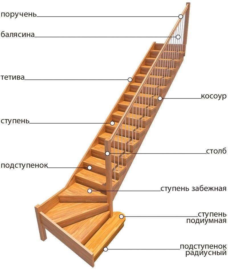 Составные части типичной конструкции