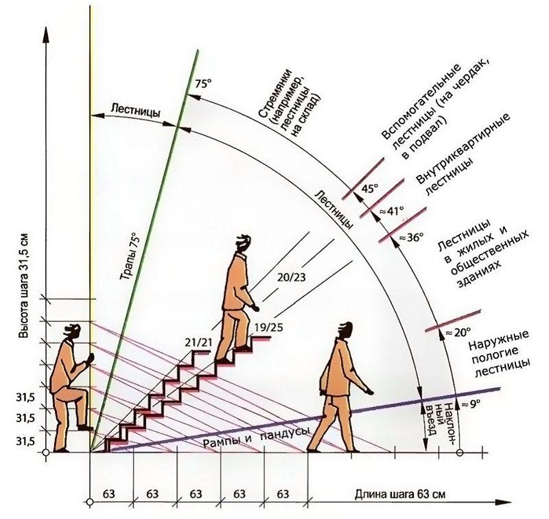 Угол наклона и предназначение лестницы