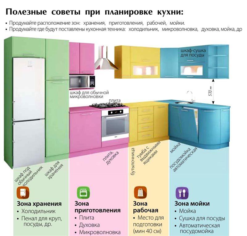 Чтобы на кухне было комфортно работать, следует продумать до мелочей не только расположение мебели, но и некрупной бытовой техники: микроволновки, миксера, электрической духовки, винного шкафа
