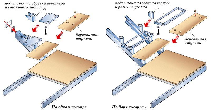 Для большей прочности используйте металлические уголки