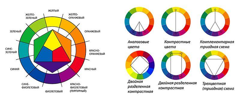 Цветовой круг и варианты соотношений