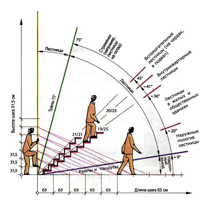 Схема для определения оптимального угла наклона