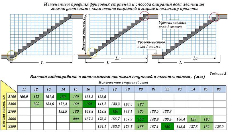 С помощью этой таблицы можно определить количество ступеней в зависимости от расстояния между уровнями чистого пола. Темно-зеленым цветом отмечена оптимальная высота подступенков