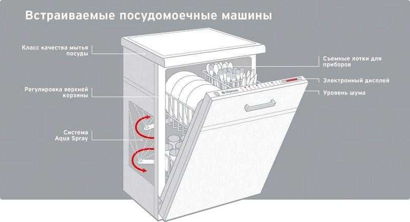 Схема расположения важных комплектующих