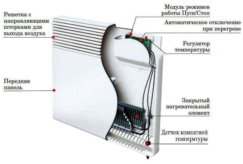 Принципиальная схема современного конвектора