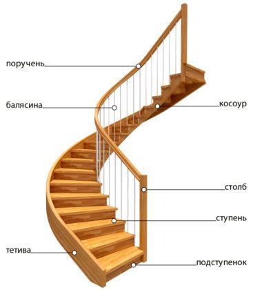 Профессиональные названия элементов лестницы