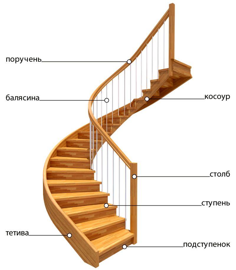 Картинки элементы лестниц