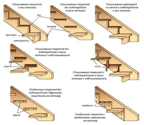 Разные варианты узлов соединения тетивы и ступеней