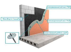 Качественная шумоизоляция стен в квартире: современные материалы и правила их использования