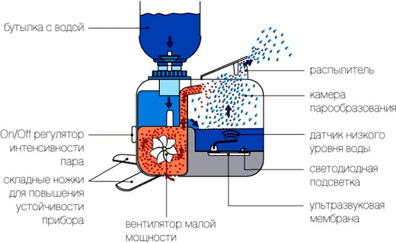 Схема изделия с ультразвуком