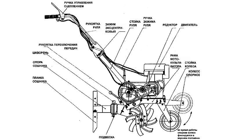 На схеме показаны основные элементы