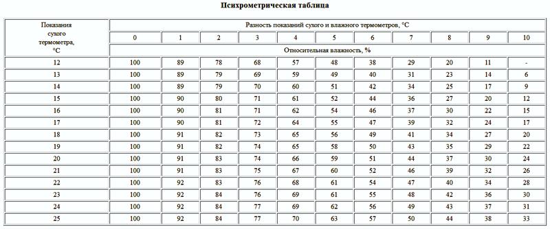 Специальная таблица для определения влажности
