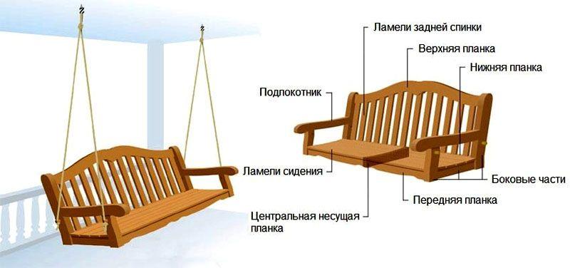 Составные части удобного сидения