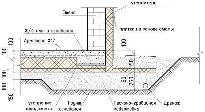 Схема отделки цоколя плиткой