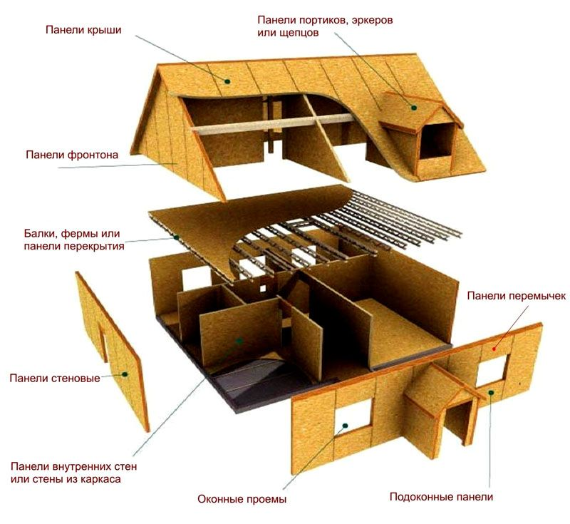 Каркасные элементы в плане постройки