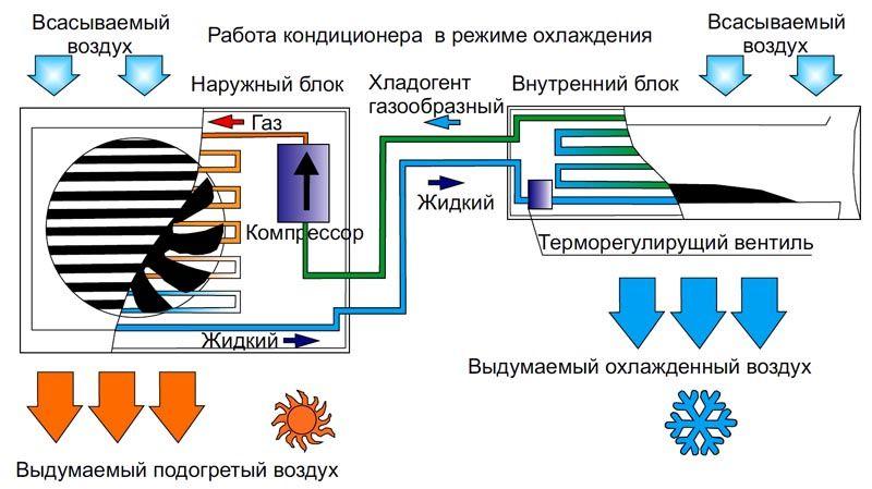 Принцип действия и схема типовой сплит-системы