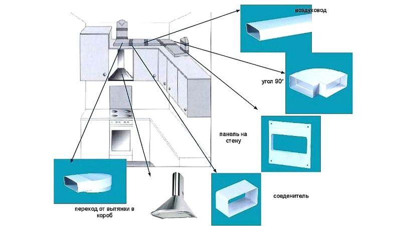 Примерно так устанавливается вентиляционный короб для проточной вытяжки
