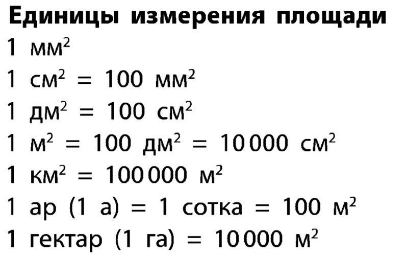В таблице представлены распространенные единицы измерения площади