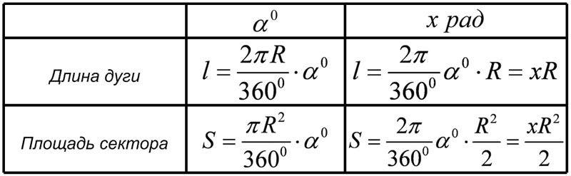 В таблице представлены формулы расчета длины дуги и площади сектора