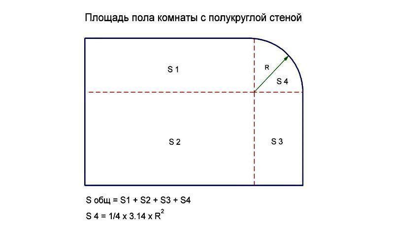 Вычисления при полукруглой стене