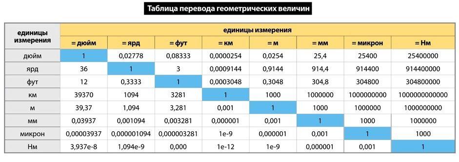 В таблице перевода величин можно узнать необходимые значения