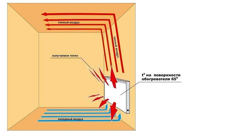 Вот по такому принципу работает конвекторный обогреватель