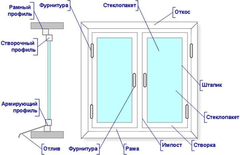 Что такое окно пвх компания горизонт. пластиковые окна.