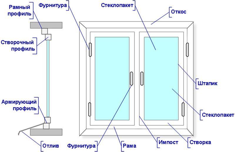Общий вид окна с указанием основных составляющих частей