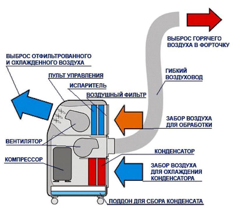 Принципиальная схема напольного переносного кондиционера
