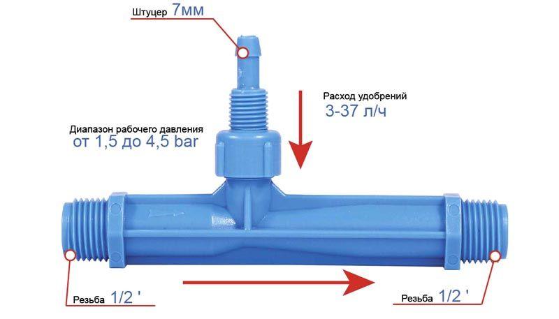 Направление основного потока обозначается на инжекторе стрелкой