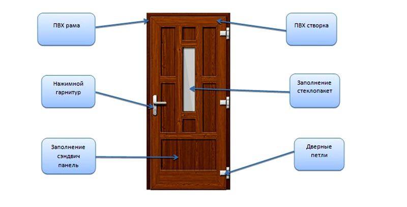 Общий вид двери с обозначением основных составных элементов