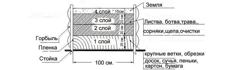 На схеме показано из чего состоят приподнятые ограждения послойно