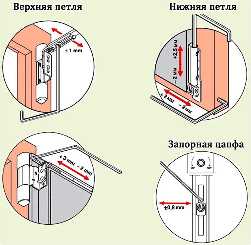 Настройка оконной системы может происходить в разных направлениях