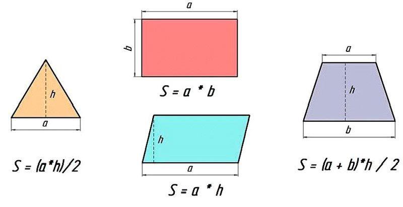 В зависимости от конфигураций могут использоваться разные формулы и проводится различные замеры