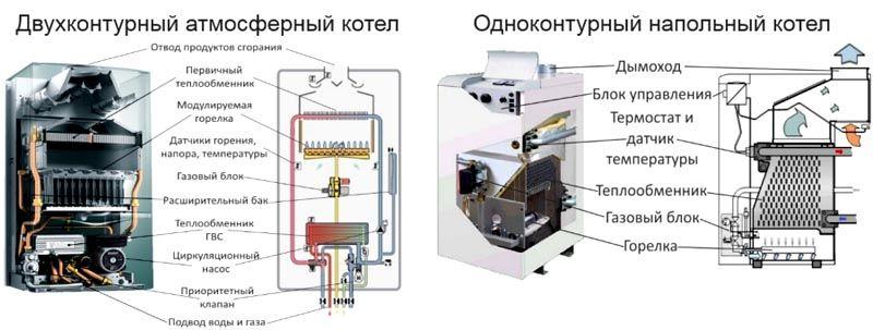 Особенности устройства атмосферного прибора можно видеть на картинке