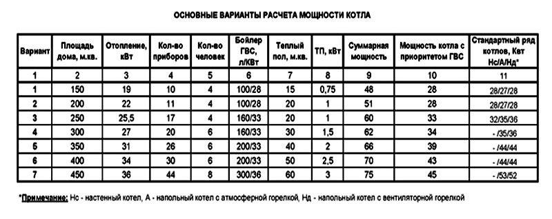 В таблице показан расчет мощности котла