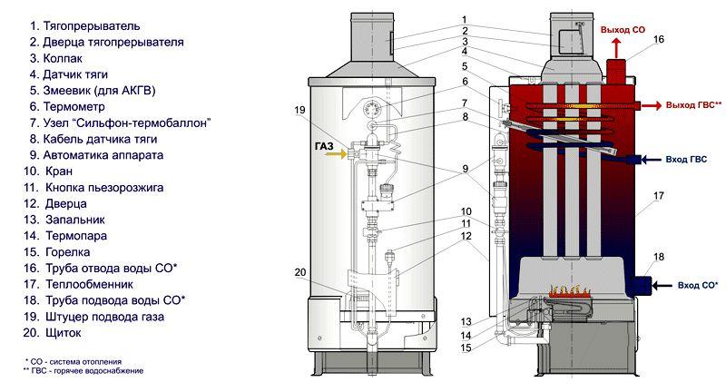 Детали газового оборудования