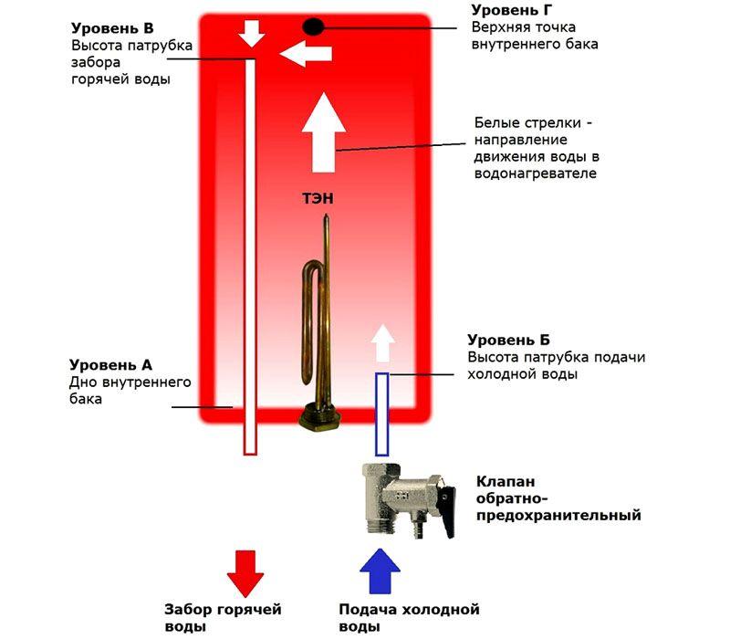 На схеме показаны основные этапы работы устройства