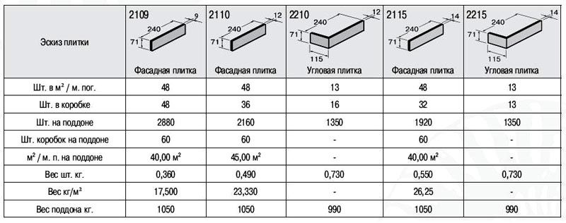 Примеры размеров фасадных материалов
