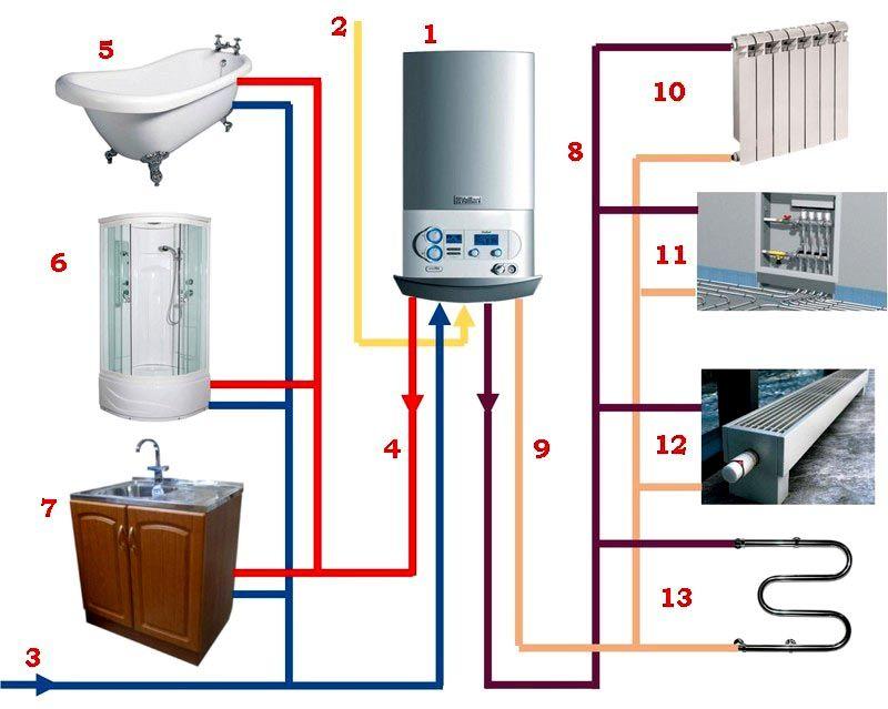 Двухконтурное оборудование имеет множество сфер применения