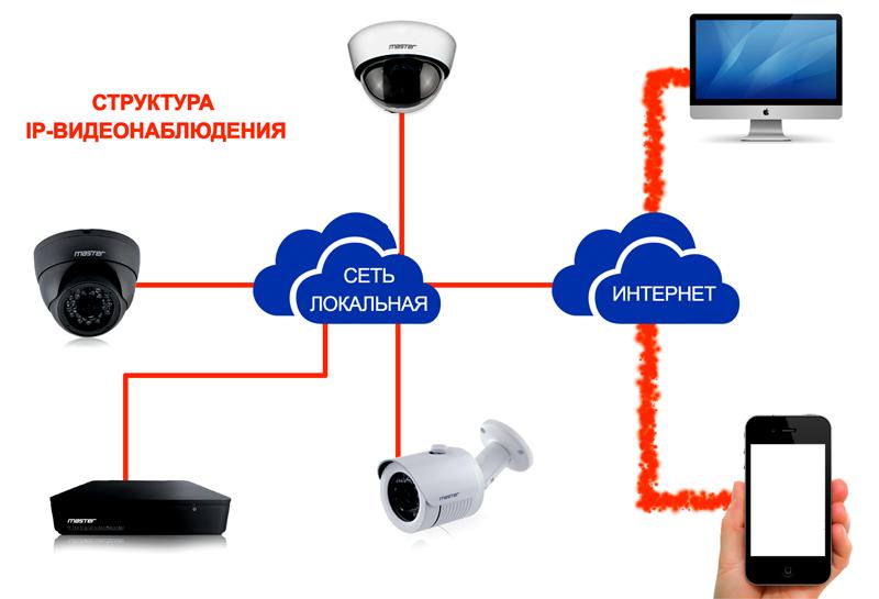 Дистанционное управление может быть осуществлено только с устройством цифрового типа