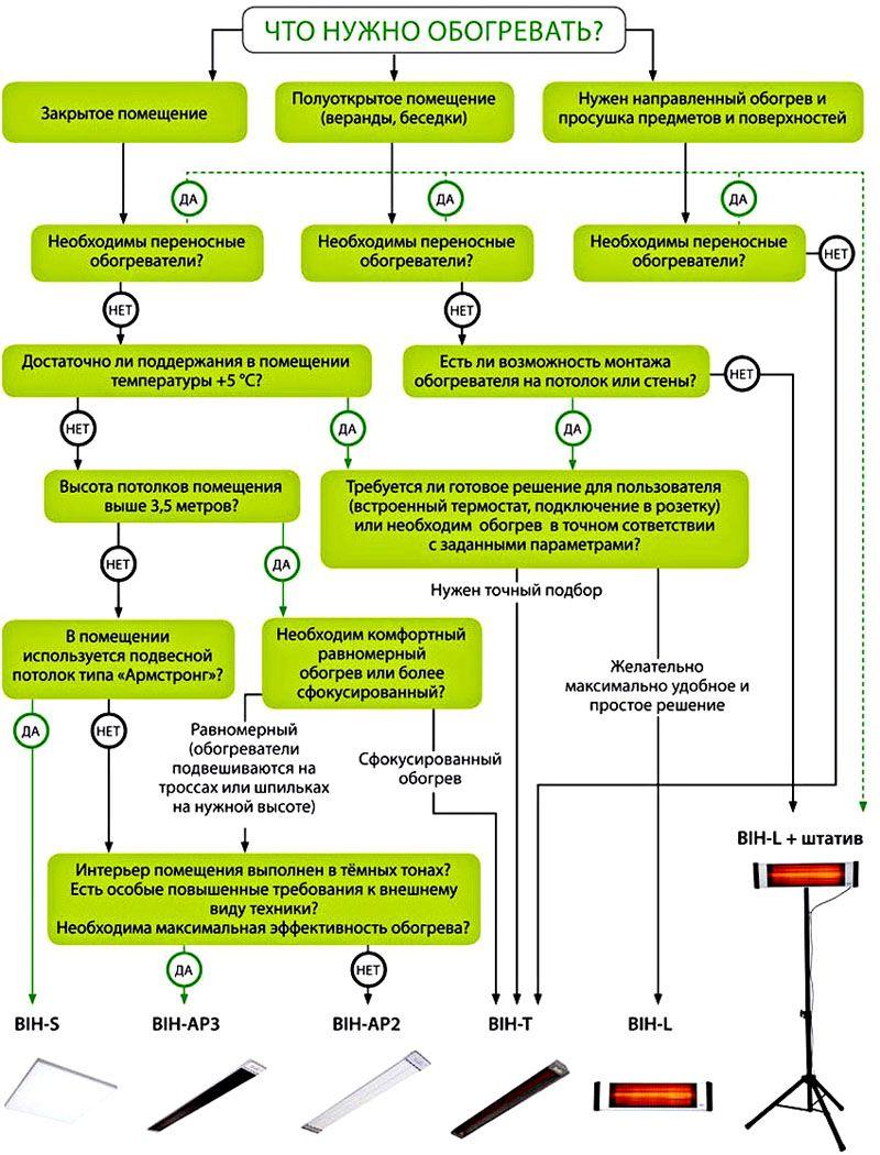 Выбор конкретного типа ИК обогревателя в зависимости от условий эксплуатации