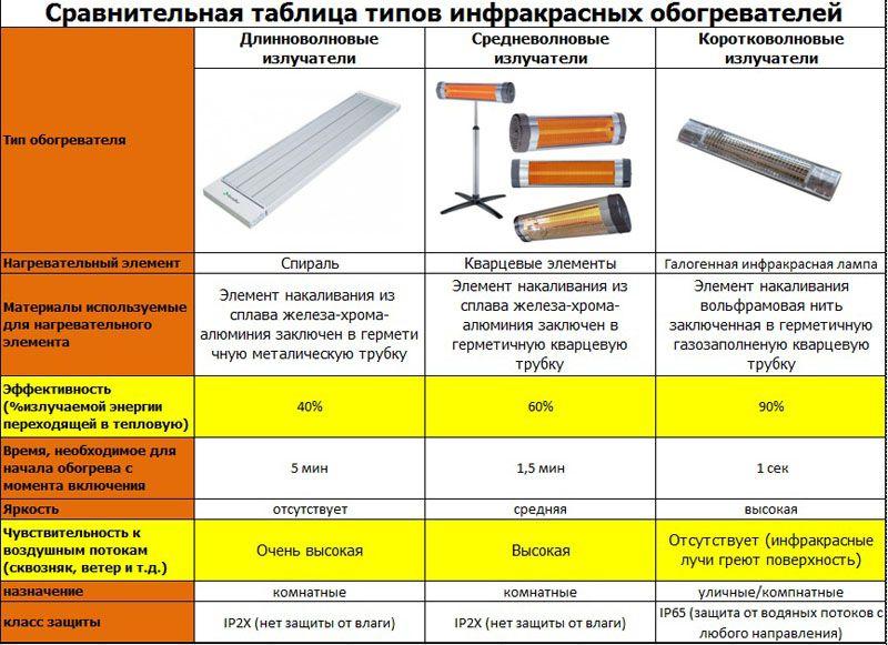 Сравнительная таблица типов инфракрасных обогревателей