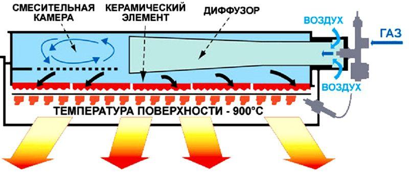 Схема устройства газового ИК-обогревателя