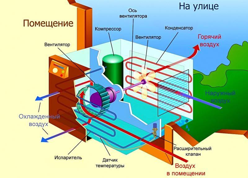 Общее устройство климатического оборудования