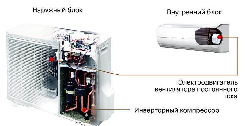 Конструктивные особенности инверторного оборудования