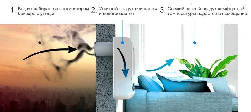 Особенности охлаждения при заборе воздуха извне