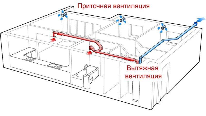 Отличительные особенности приточной и вытяжной вентиляции