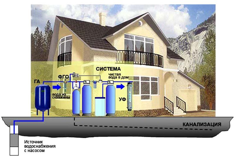 Схема фильтрационной системы для частного дома