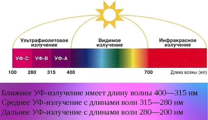 Распределение светового потока
